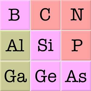 Elements and Periodic Table Hack